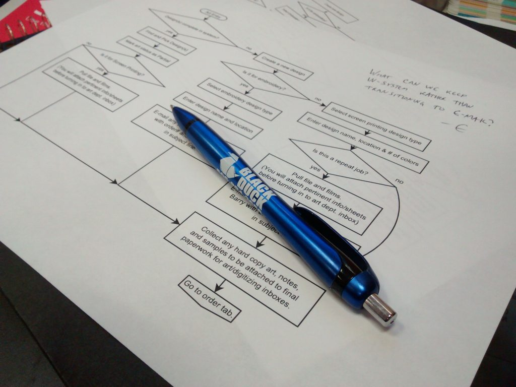 It's old-school, but creating a flow-chart can help visual thinkers grasp the way jobs move through the company; if it gets excessively complicated on the chart, you may have some simplifying to do on the real-world process.